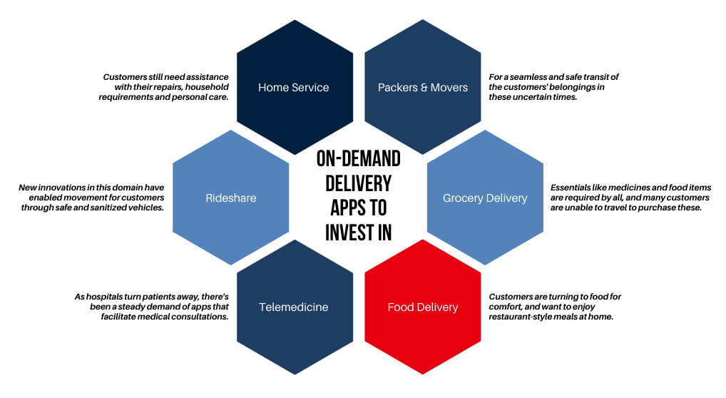 why you should invest in an on-demand-delivery-app