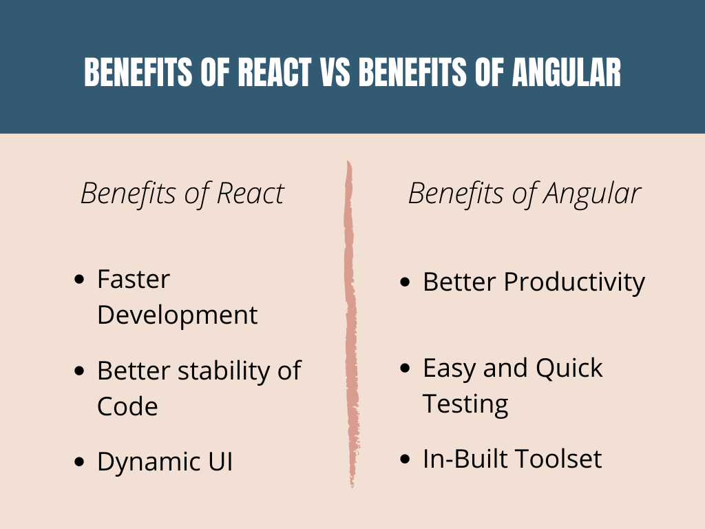 Benefits of React vs Benefits-of-Angular